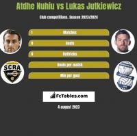 Atdhe Nuhiu vs Lukas Jutkiewicz h2h player stats
