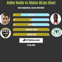 Atdhe Nuhiu vs Mame Biram Diouf h2h player stats