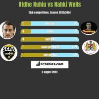 Atdhe Nuhiu vs Nahki Wells h2h player stats