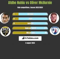 Atdhe Nuhiu vs Oliver McBurnie h2h player stats