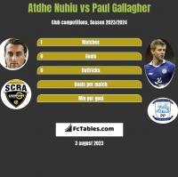 Atdhe Nuhiu vs Paul Gallagher h2h player stats