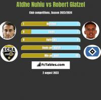 Atdhe Nuhiu vs Robert Glatzel h2h player stats