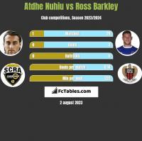 Atdhe Nuhiu vs Ross Barkley h2h player stats