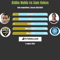 Atdhe Nuhiu vs Sam Vokes h2h player stats
