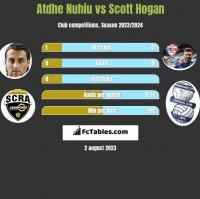 Atdhe Nuhiu vs Scott Hogan h2h player stats