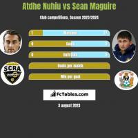 Atdhe Nuhiu vs Sean Maguire h2h player stats