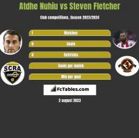 Atdhe Nuhiu vs Steven Fletcher h2h player stats