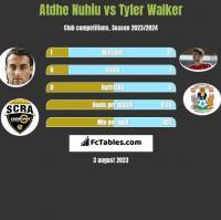 Atdhe Nuhiu vs Tyler Walker h2h player stats