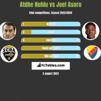 Atdhe Nuhiu vs Joel Asoro h2h player stats