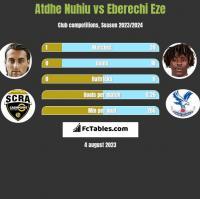 Atdhe Nuhiu vs Eberechi Eze h2h player stats