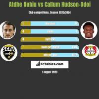 Atdhe Nuhiu vs Callum Hudson-Odoi h2h player stats