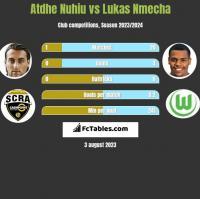 Atdhe Nuhiu vs Lukas Nmecha h2h player stats