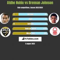 Atdhe Nuhiu vs Brennan Johnson h2h player stats