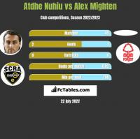 Atdhe Nuhiu vs Alex Mighten h2h player stats