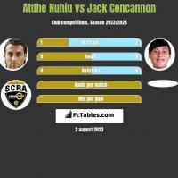 Atdhe Nuhiu vs Jack Concannon h2h player stats