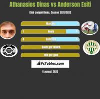 Athanasios Dinas vs Anderson Esiti h2h player stats