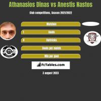 Athanasios Dinas vs Anestis Nastos h2h player stats
