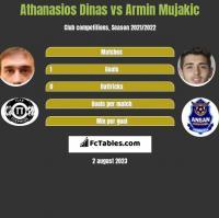Athanasios Dinas vs Armin Mujakic h2h player stats
