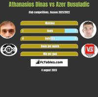 Athanasios Dinas vs Azer Busuladic h2h player stats