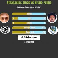 Athanasios Dinas vs Bruno Felipe h2h player stats