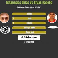 Athanasios Dinas vs Bryan Rabello h2h player stats