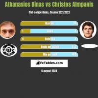 Athanasios Dinas vs Christos Almpanis h2h player stats
