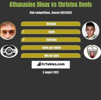 Athanasios Dinas vs Christos Donis h2h player stats
