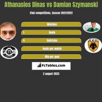 Athanasios Dinas vs Damian Szymanski h2h player stats