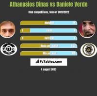 Athanasios Dinas vs Daniele Verde h2h player stats