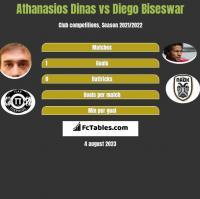 Athanasios Dinas vs Diego Biseswar h2h player stats