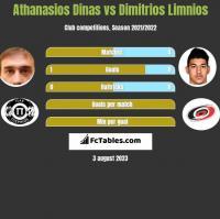 Athanasios Dinas vs Dimitrios Limnios h2h player stats