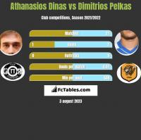 Athanasios Dinas vs Dimitrios Pelkas h2h player stats