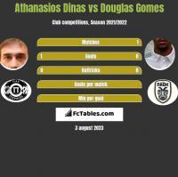 Athanasios Dinas vs Douglas Gomes h2h player stats