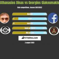 Athanasios Dinas vs Georgios Giakoumakis h2h player stats