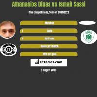 Athanasios Dinas vs Ismail Sassi h2h player stats