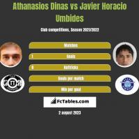 Athanasios Dinas vs Javier Horacio Umbides h2h player stats