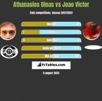 Athanasios Dinas vs Joao Victor h2h player stats