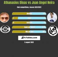 Athanasios Dinas vs Juan Angel Neira h2h player stats