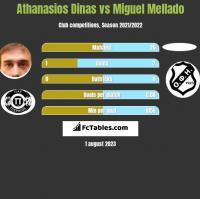 Athanasios Dinas vs Miguel Mellado h2h player stats