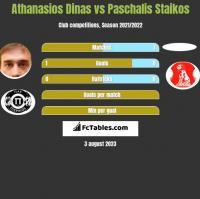 Athanasios Dinas vs Paschalis Staikos h2h player stats