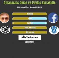 Athanasios Dinas vs Pavlos Kyriakidis h2h player stats