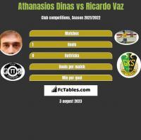 Athanasios Dinas vs Ricardo Vaz h2h player stats