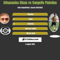 Athanasios Dinas vs Vangelis Platellas h2h player stats