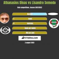 Athanasios Dinas vs Lisandro Semedo h2h player stats