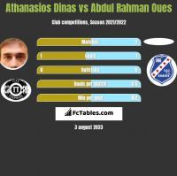 Athanasios Dinas vs Abdul Rahman Oues h2h player stats
