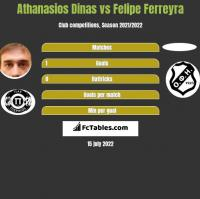 Athanasios Dinas vs Felipe Ferreyra h2h player stats