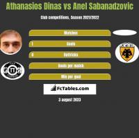 Athanasios Dinas vs Anel Sabanadzovic h2h player stats