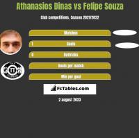 Athanasios Dinas vs Felipe Souza h2h player stats
