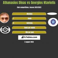Athanasios Dinas vs Georgios Ntaviotis h2h player stats