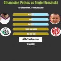 Athanasios Petsos vs Daniel Brosinski h2h player stats